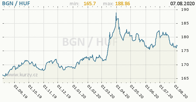 Vývoj kurzu BGN/HUF - graf