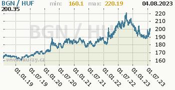 Graf BGN / HUF denní hodnoty, 5 let, formát 350 x 180 (px) PNG