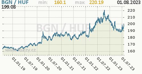 Graf BGN / HUF denní hodnoty, 5 let, formát 500 x 260 (px) PNG