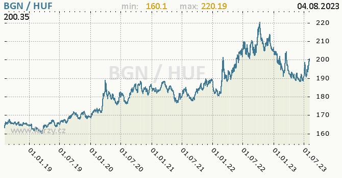 Graf BGN / HUF denní hodnoty, 5 let, formát 670 x 350 (px) PNG