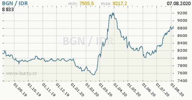 Vývoj kurzu BGN/IDR - graf