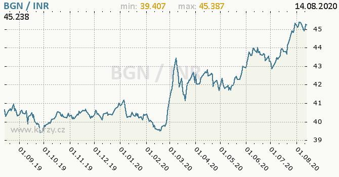 Vývoj kurzu BGN/INR - graf