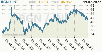 Graf BGN / INR denní hodnoty, 10 let, formát 350 x 180 (px) PNG