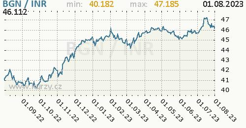 Graf BGN / INR denní hodnoty, 1 rok, formát 500 x 260 (px) PNG