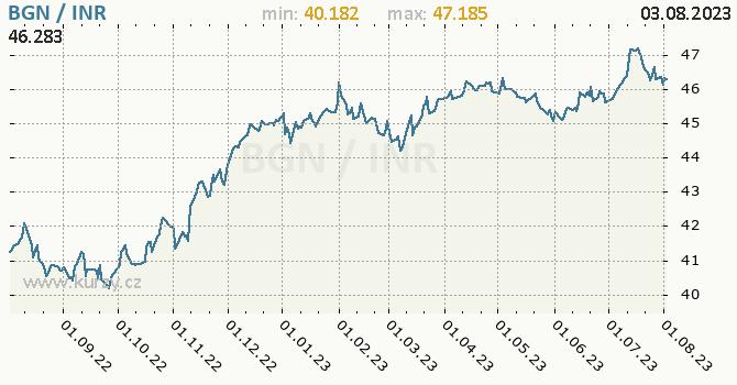 Graf BGN / INR denní hodnoty, 1 rok, formát 670 x 350 (px) PNG