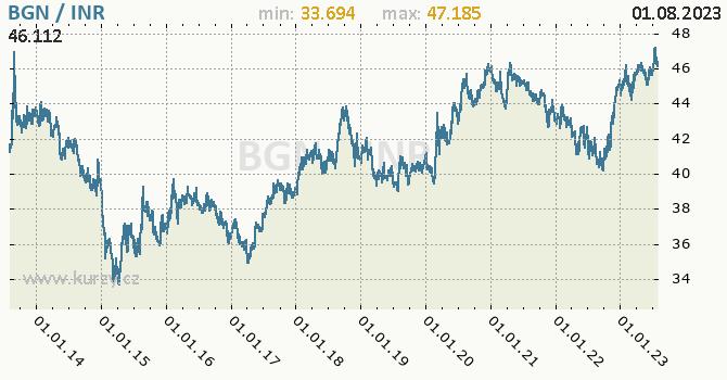 Graf BGN / INR denní hodnoty, 10 let, formát 670 x 350 (px) PNG