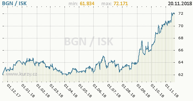 Vývoj kurzu BGN/ISK - graf