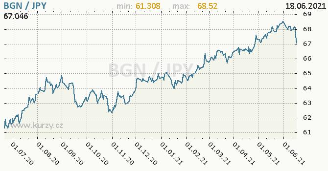 Vývoj kurzu BGN/JPY - graf