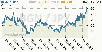 Graf BGN / JPY denní hodnoty, 10 let, formát 350 x 180 (px) PNG