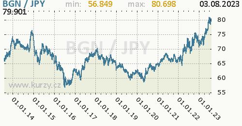 Graf BGN / JPY denní hodnoty, 10 let, formát 500 x 260 (px) PNG