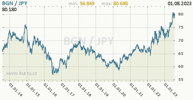 Graf BGN / JPY denní hodnoty, 10 let, formát 670 x 350 (px) PNG