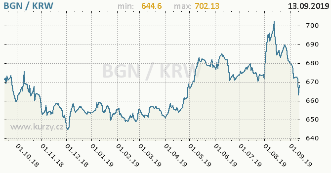 Vývoj kurzu BGN/KRW - graf