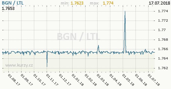Vývoj kurzu BGN/LTL - graf