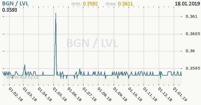 Vývoj kurzu BGN/LVL - graf