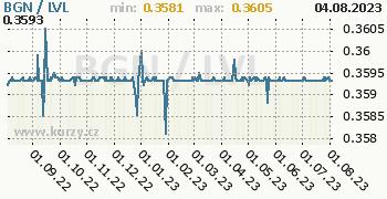 Graf BGN / LVL denní hodnoty, 1 rok, formát 350 x 180 (px) PNG