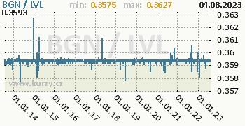 Graf BGN / LVL denní hodnoty, 10 let, formát 350 x 180 (px) PNG