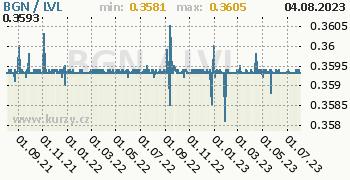 Graf BGN / LVL denní hodnoty, 2 roky, formát 350 x 180 (px) PNG