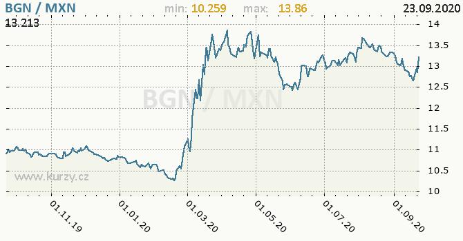 Vývoj kurzu BGN/MXN - graf