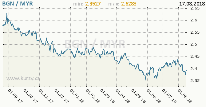 Vývoj kurzu BGN/MYR - graf