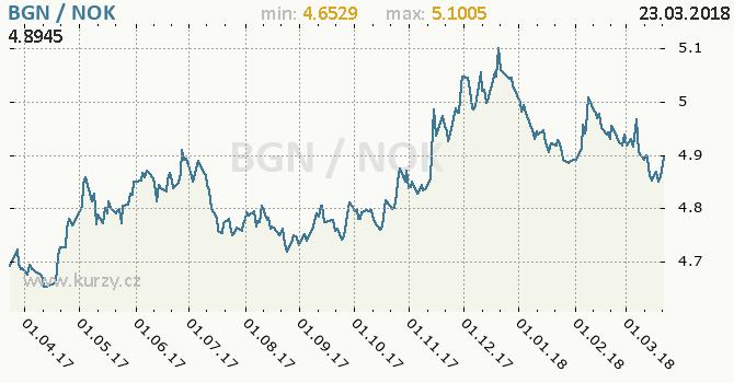 Vývoj kurzu BGN/NOK - graf