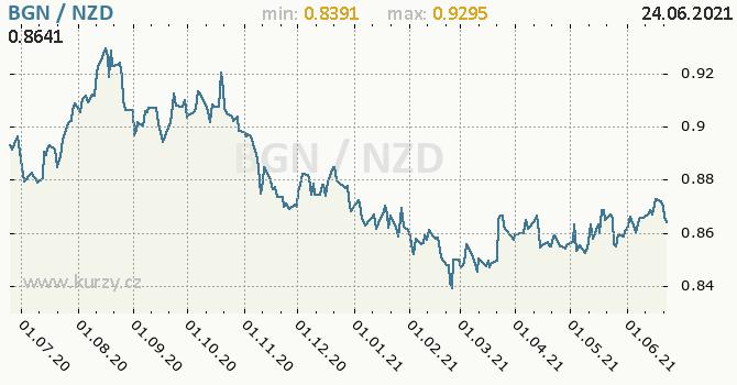 Vývoj kurzu BGN/NZD - graf