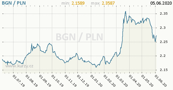 Vývoj kurzu BGN/PLN - graf