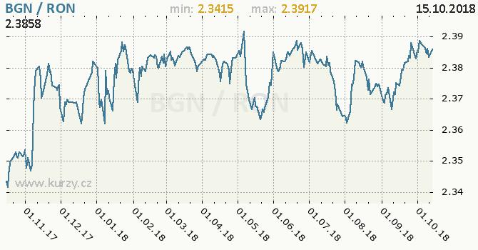 Vývoj kurzu BGN/RON - graf