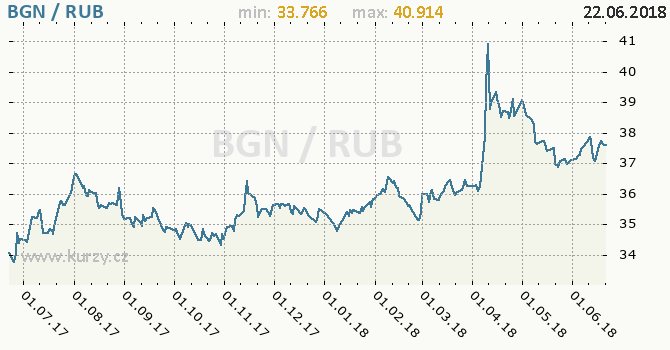 Vývoj kurzu BGN/RUB - graf