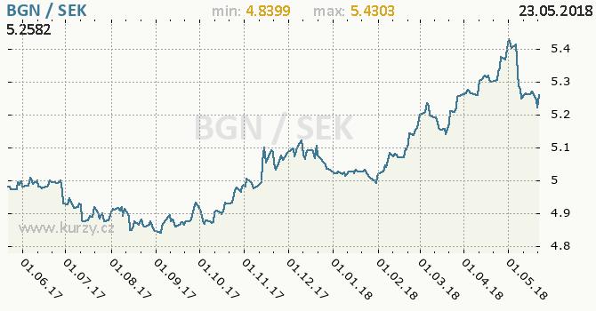 Vývoj kurzu BGN/SEK - graf