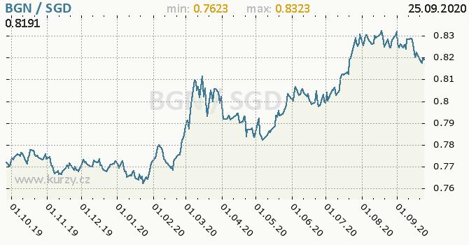 Vývoj kurzu BGN/SGD - graf