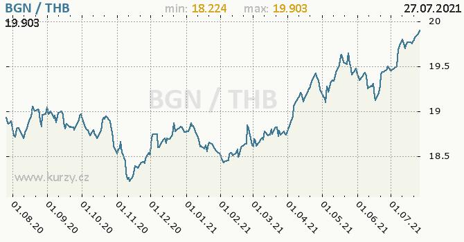 Vývoj kurzu BGN/THB - graf