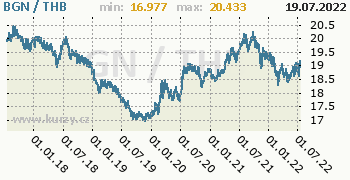 Graf BGN / THB denní hodnoty, 5 let, formát 350 x 180 (px) PNG