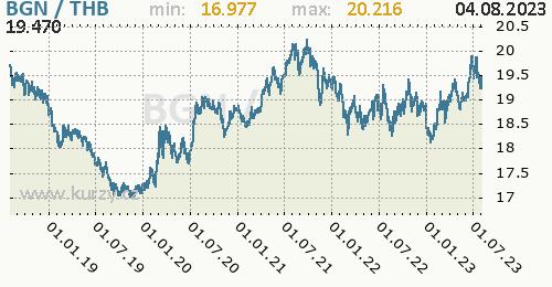 Graf BGN / THB denní hodnoty, 5 let, formát 500 x 260 (px) PNG