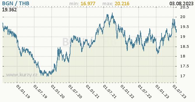 Graf BGN / THB denní hodnoty, 5 let, formát 670 x 350 (px) PNG
