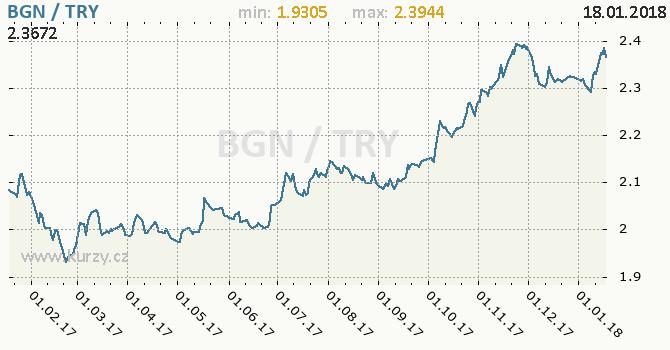 Graf turecká lira a bulharský lev