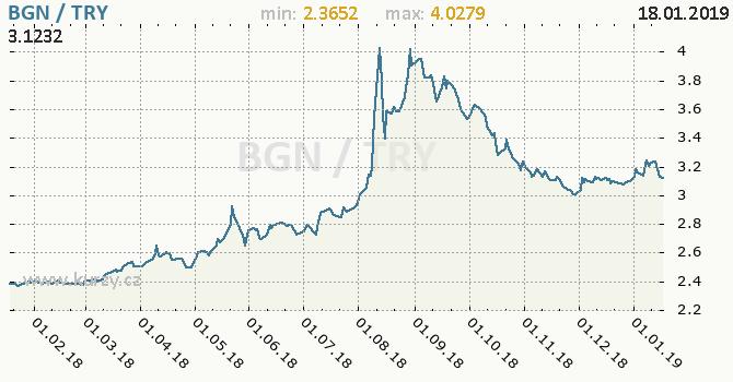 Vývoj kurzu BGN/TRY - graf