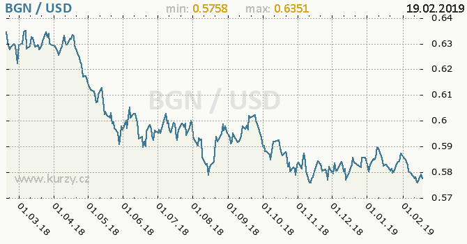 Vývoj kurzu BGN/USD - graf
