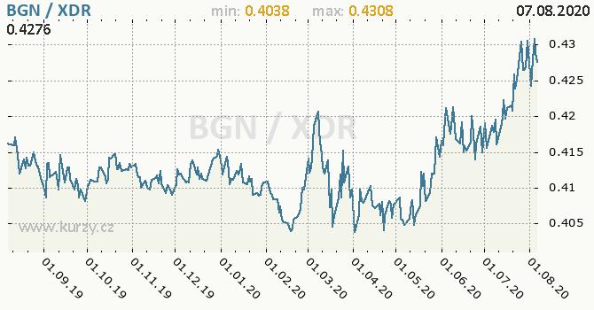 Vývoj kurzu BGN/XDR - graf