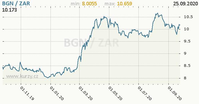 Vývoj kurzu BGN/ZAR - graf