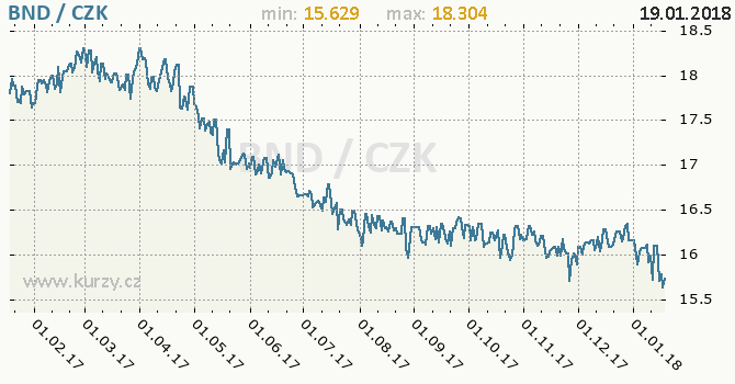 Graf česká koruna a brunejský dolar