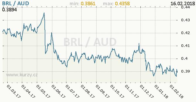 Graf australský dolar a brazilský real
