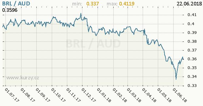 Vývoj kurzu BRL/AUD - graf