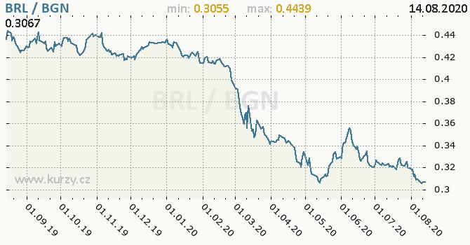 Vývoj kurzu BRL/BGN - graf