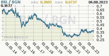Graf BRL / BGN denní hodnoty, 10 let, formát 350 x 180 (px) PNG