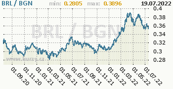 Graf BRL / BGN denní hodnoty, 2 roky, formát 350 x 180 (px) PNG