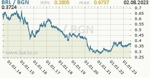 Graf BRL / BGN denní hodnoty, 10 let, formát 500 x 260 (px) PNG
