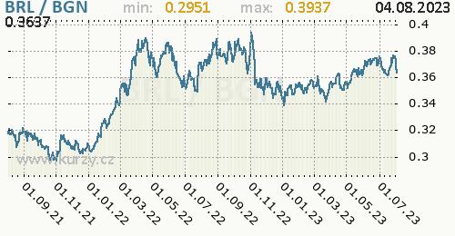 Graf BRL / BGN denní hodnoty, 2 roky, formát 500 x 260 (px) PNG