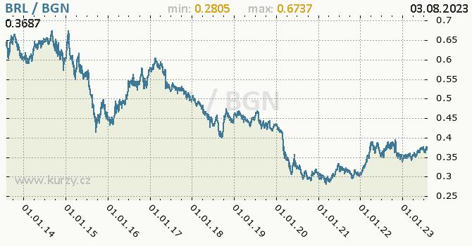Graf BRL / BGN denní hodnoty, 10 let, formát 670 x 350 (px) PNG