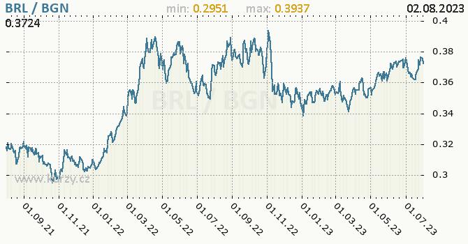 Graf BRL / BGN denní hodnoty, 2 roky, formát 670 x 350 (px) PNG
