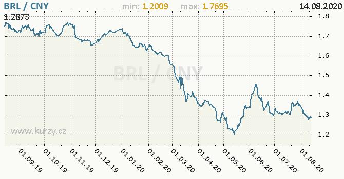 Vývoj kurzu BRL/CNY - graf